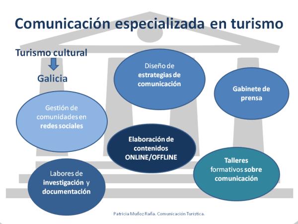Por qué la comunicación es estratégica para el turismo cultural, 4