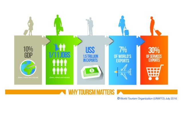 Principales cifras del turismo: puestos de trabajo, exportaciones, servicios. Fuente: OMT-UNWTO